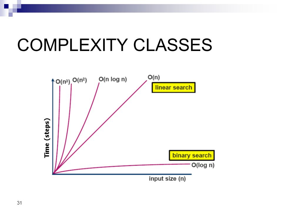 COMPLEXITY CLASSES Time (steps) 31 31