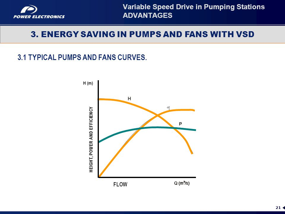 Variable Speed Drive in Pumping Stations ADVANTAGES