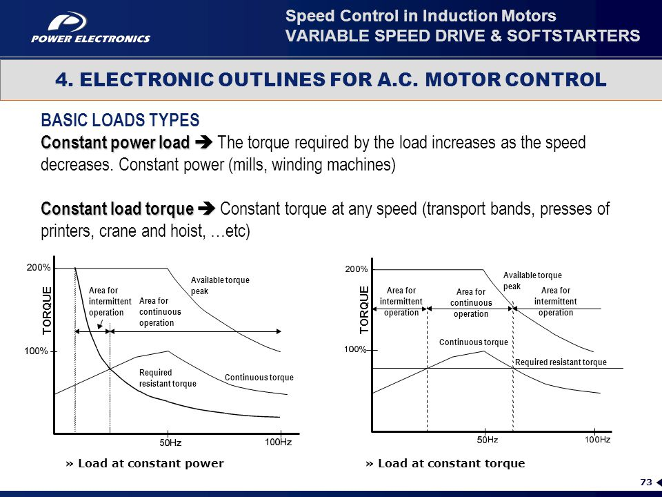 Speed Control in Induction Motors VARIABLE SPEED DRIVE & SOFTSTARTERS