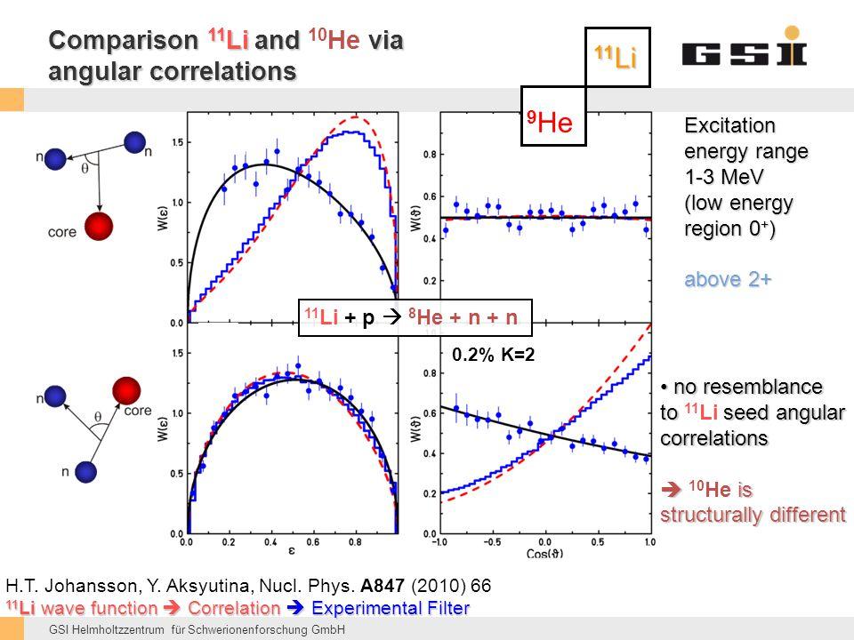 Comparison 11Li and 10He via angular correlations