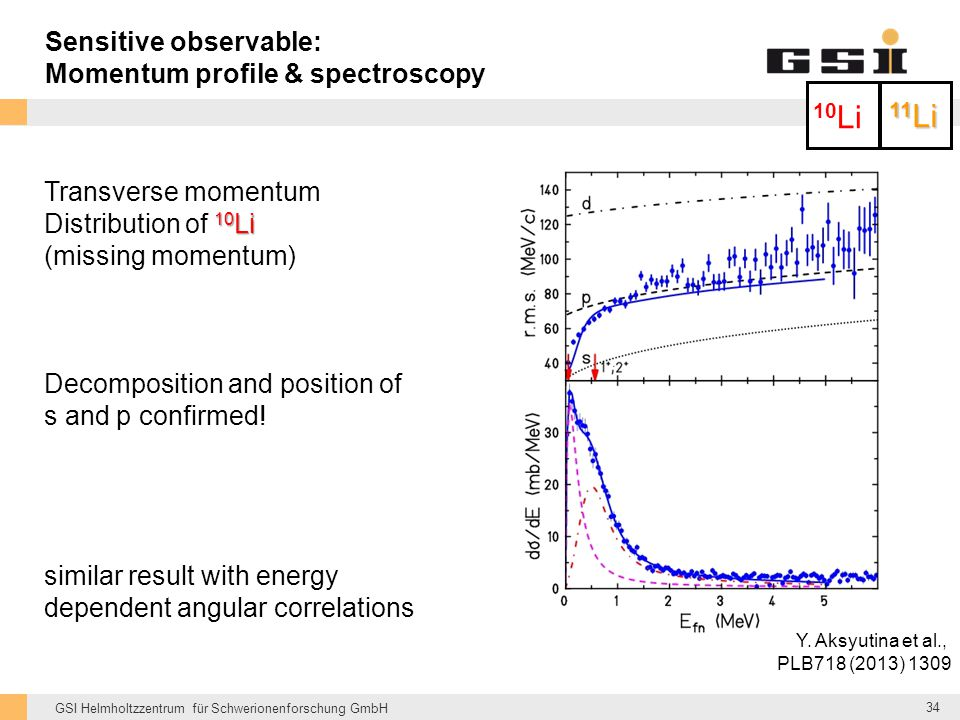 11Li Sensitive observable: Momentum profile & spectroscopy