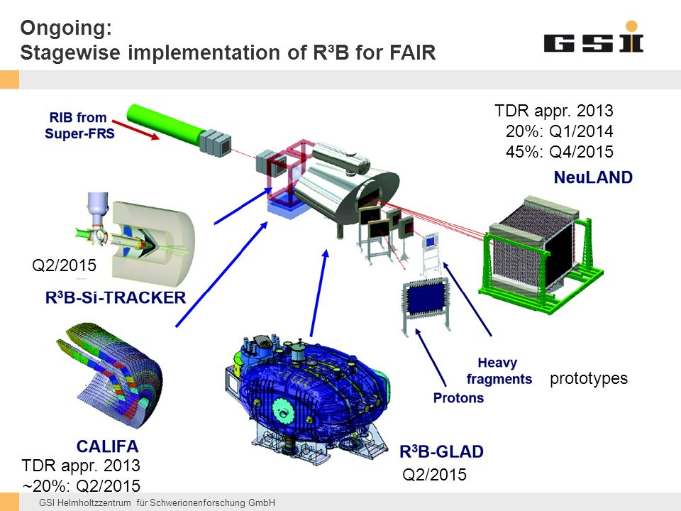 Ongoing: Stagewise implementation of R³B for FAIR