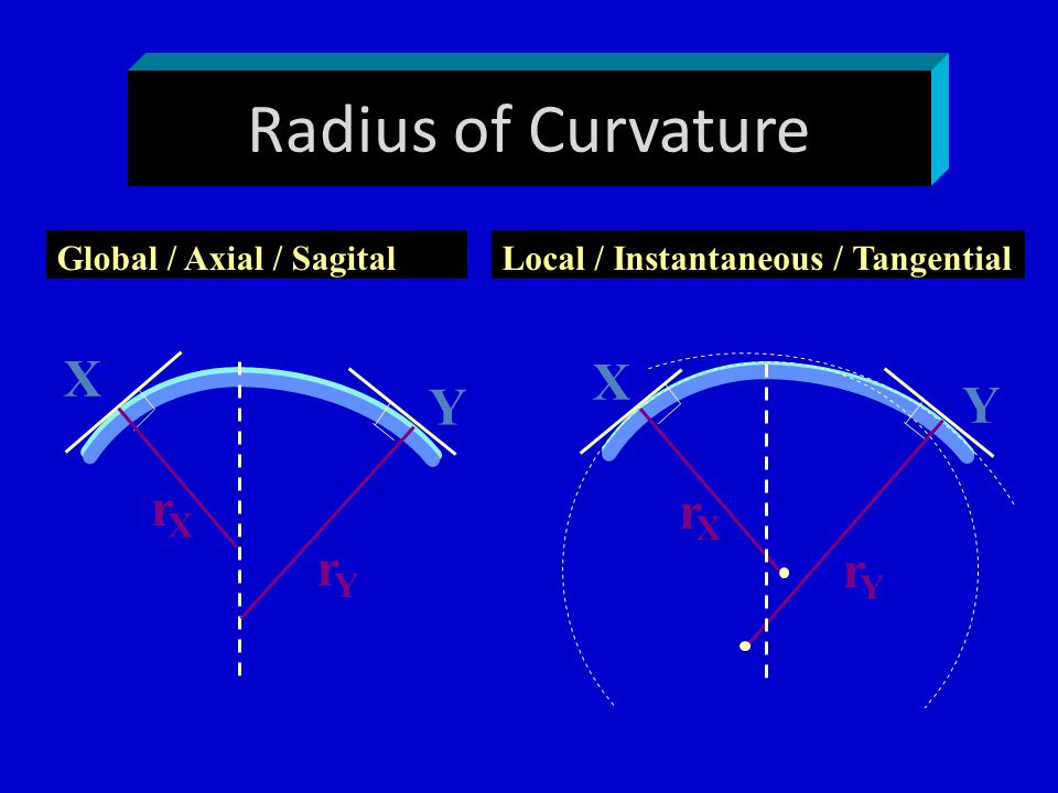 Radius of Curvature X X Y Y r r r r Global / Axial / Sagital