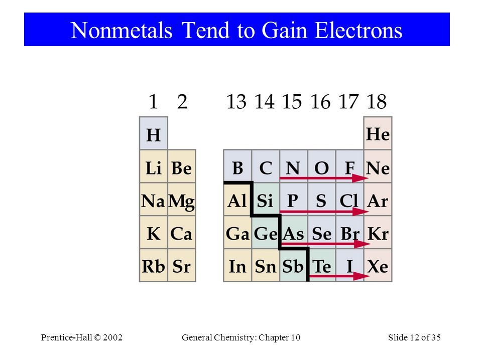 Nonmetals Tend to Gain Electrons