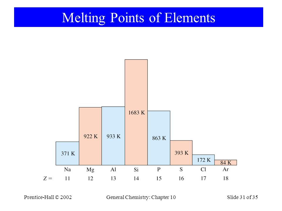 Melting Points of Elements