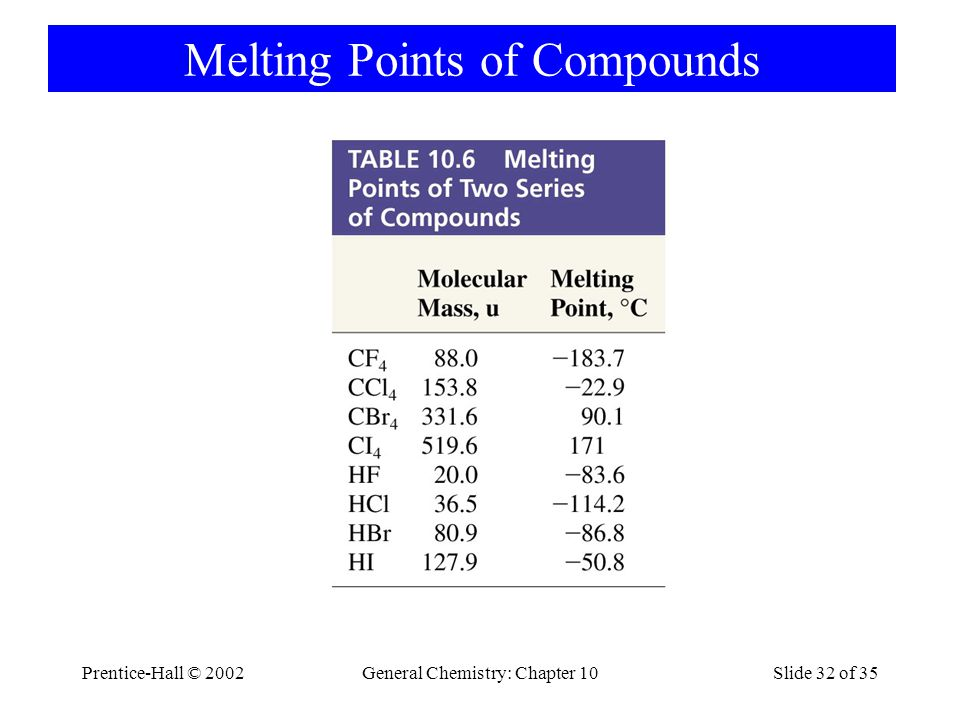 Melting Points of Compounds