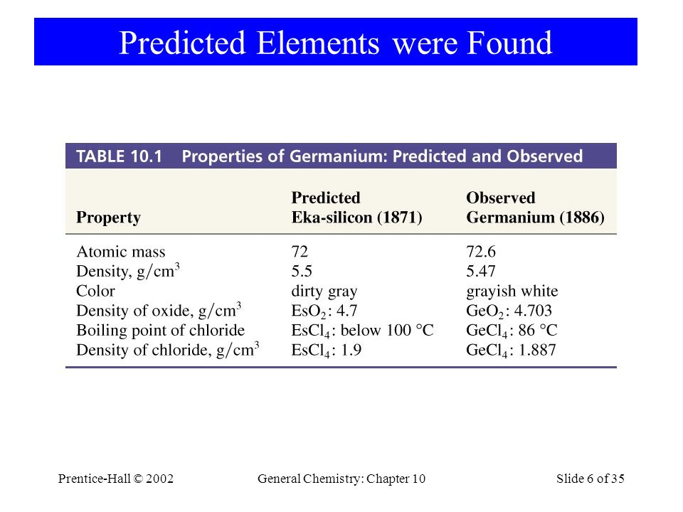 Predicted Elements were Found