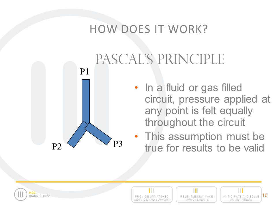 Pascal's Principle How Does It Work