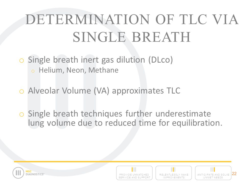 Determination of TLC via Single Breath