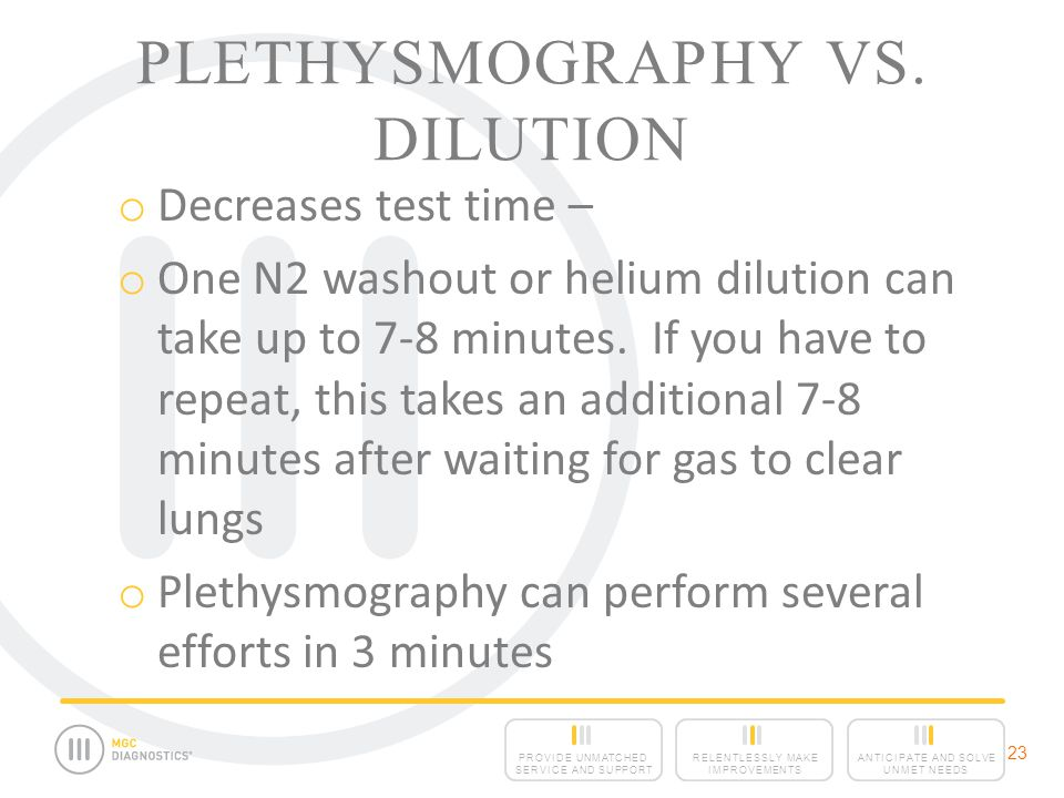 Plethysmography vs. Dilution