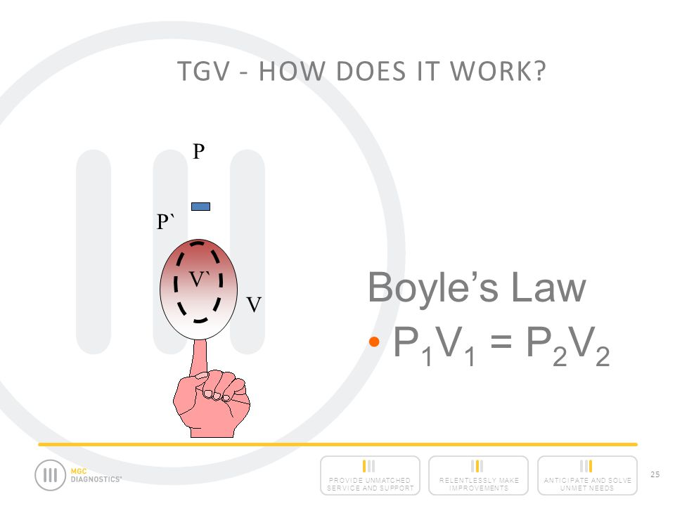 TGV - How Does It Work P P` Boyle's Law P1V1 = P2V2 V` V