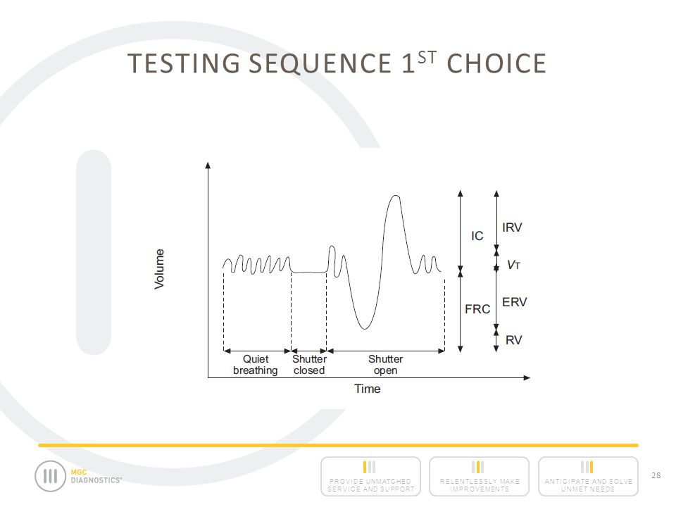Testing Sequence 1ST Choice