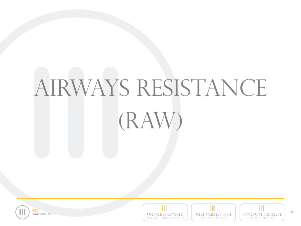 Airways Resistance (Raw)