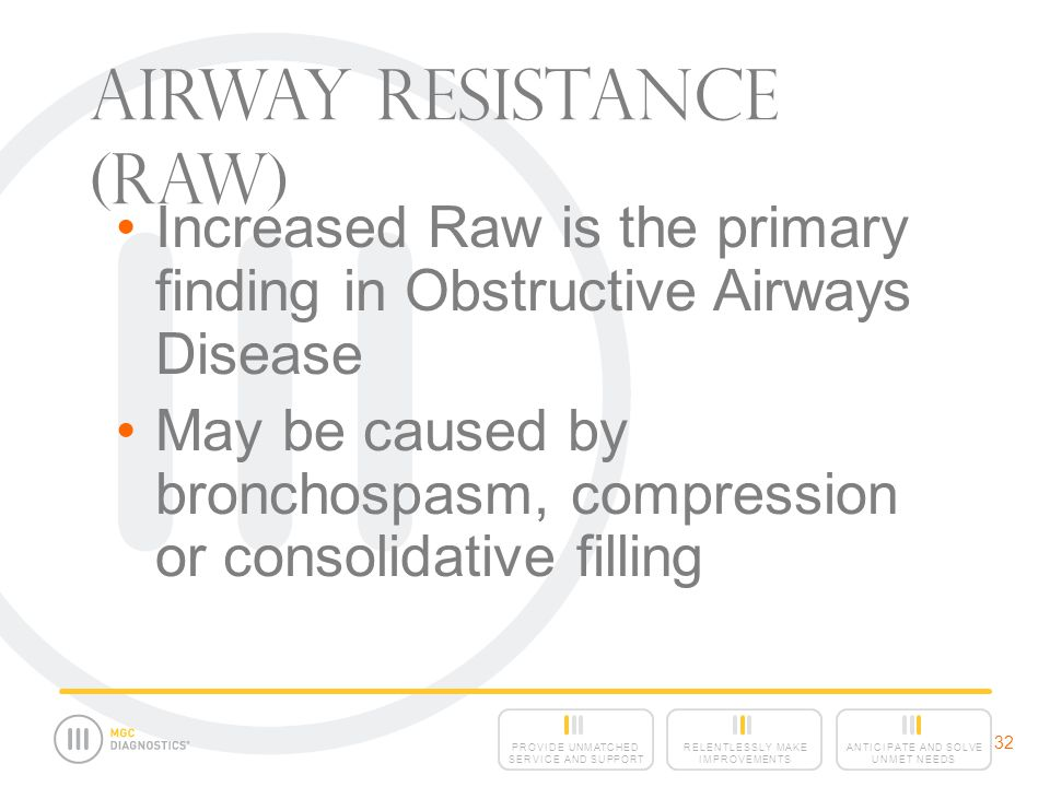 Airway Resistance (Raw)