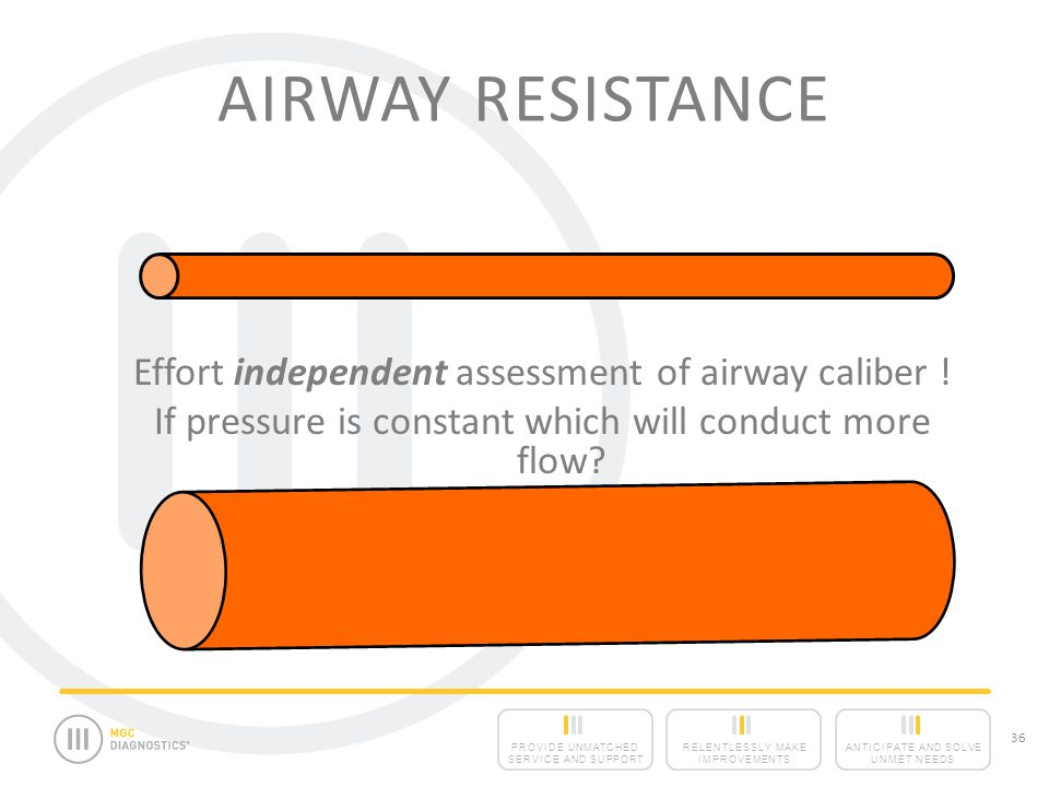 Airway Resistance Effort independent assessment of airway caliber !