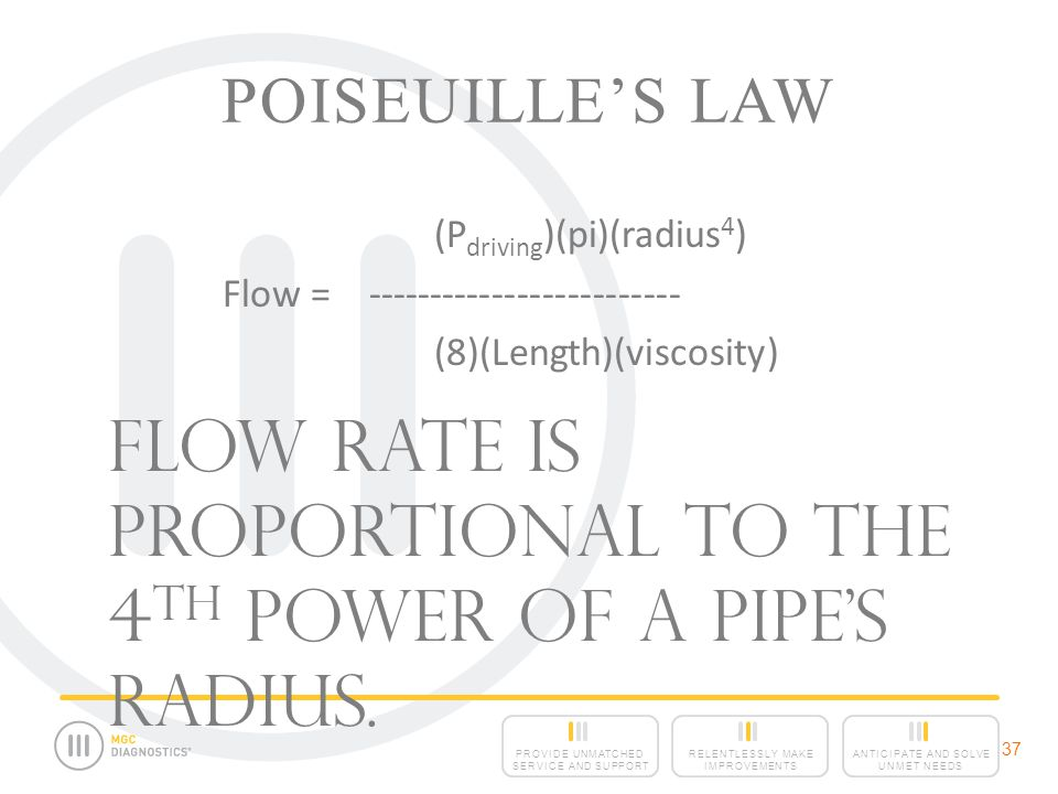 Flow rate is proportional to the 4th power of a pipe's radius.