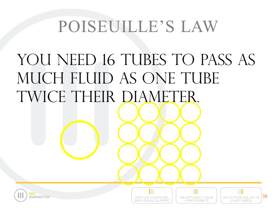 Poiseuille's Law You need 16 tubes to pass as much fluid as one tube twice their diameter. 38 38