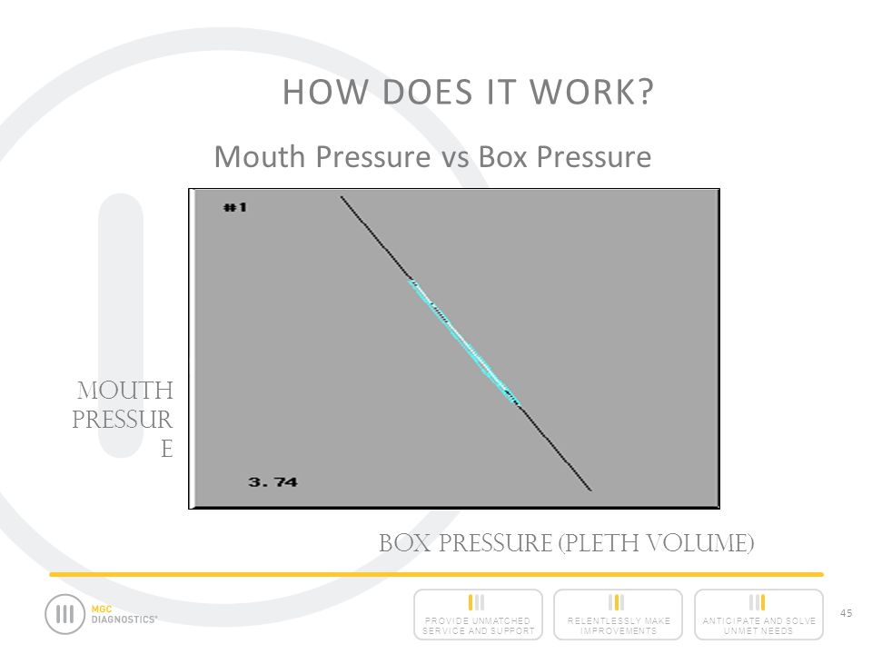 Mouth Pressure vs Box Pressure