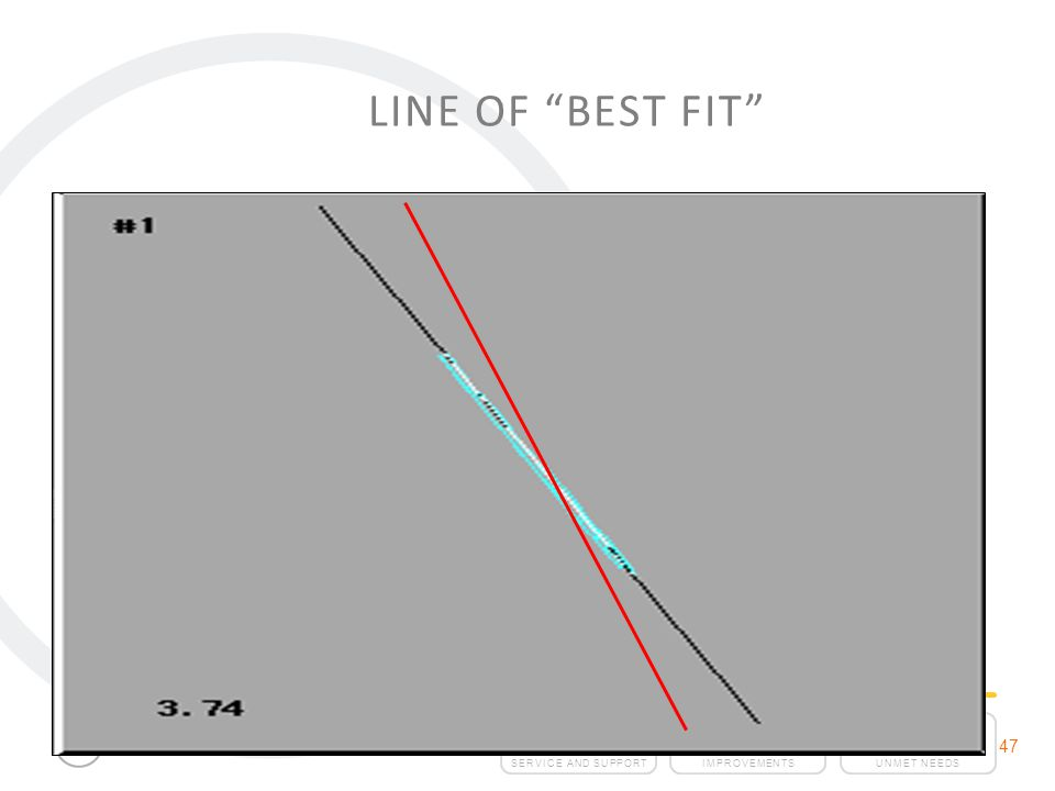 Line of Best Fit 47 47