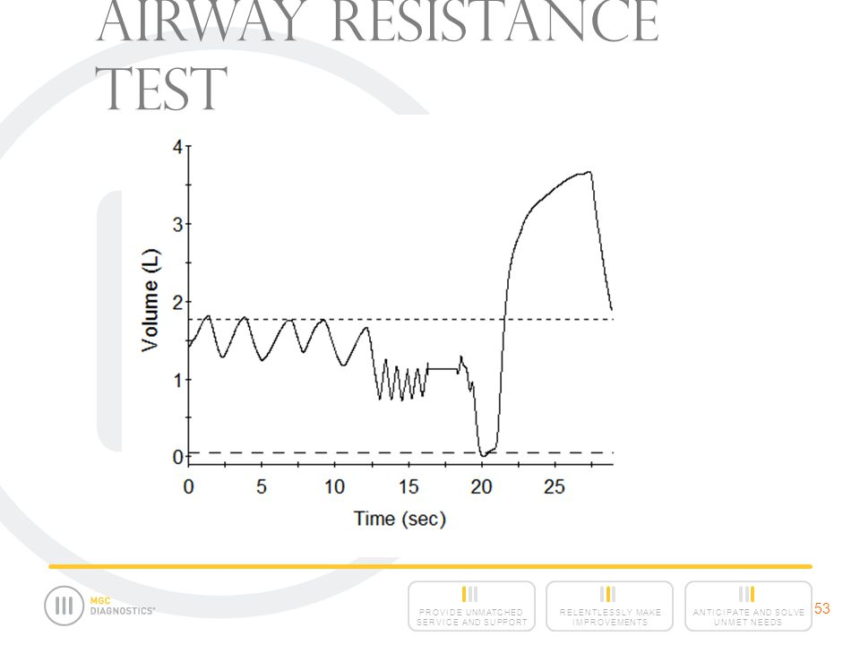 Airway Resistance Test