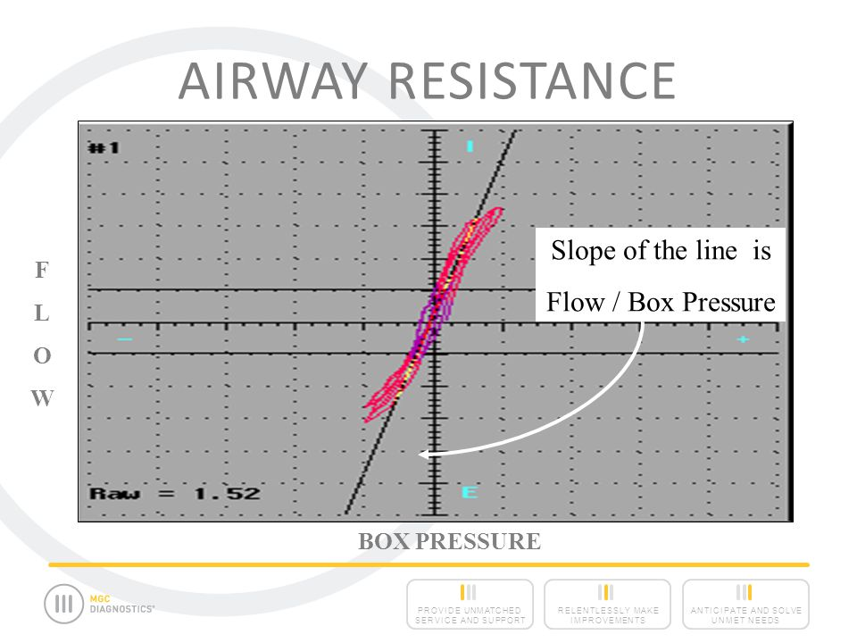 Airway Resistance In the Lung: Flow = Pressure/ Resistance or