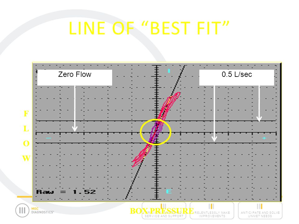 Line of Best Fit In the Lung: Flow = Pressure/ Resistance or