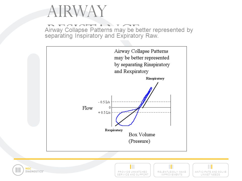 Airway Resistance Airway Collapse Patterns may be better represented by separating Inspiratory and Expiratory Raw.