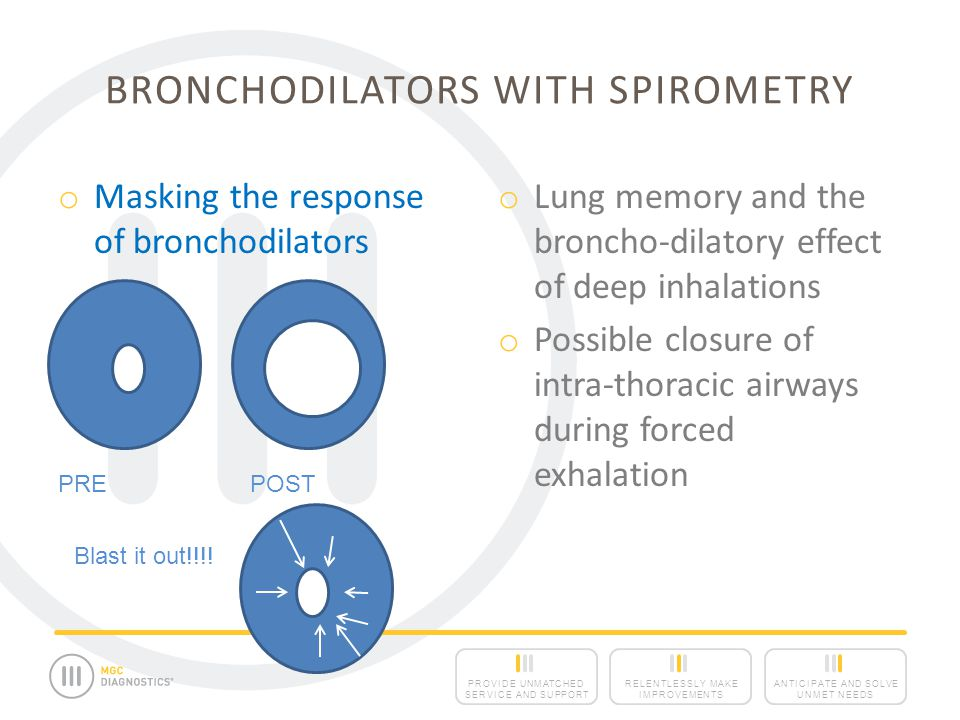 Bronchodilators with Spirometry
