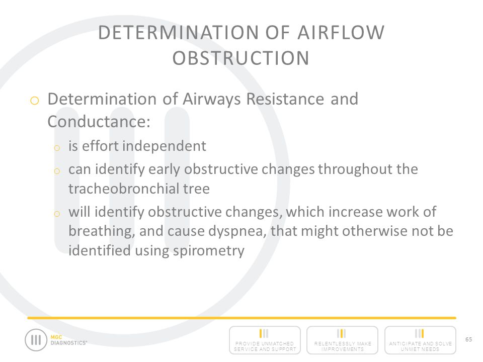 Determination of Airflow Obstruction