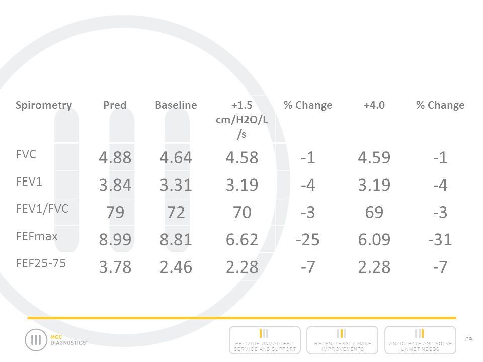 Spirometry Pred. Baseline. +1.5 cm/H2O/L/s. % Change. +4.0. FVC. 4.88. 4.64. 4.58. -1. 4.59.