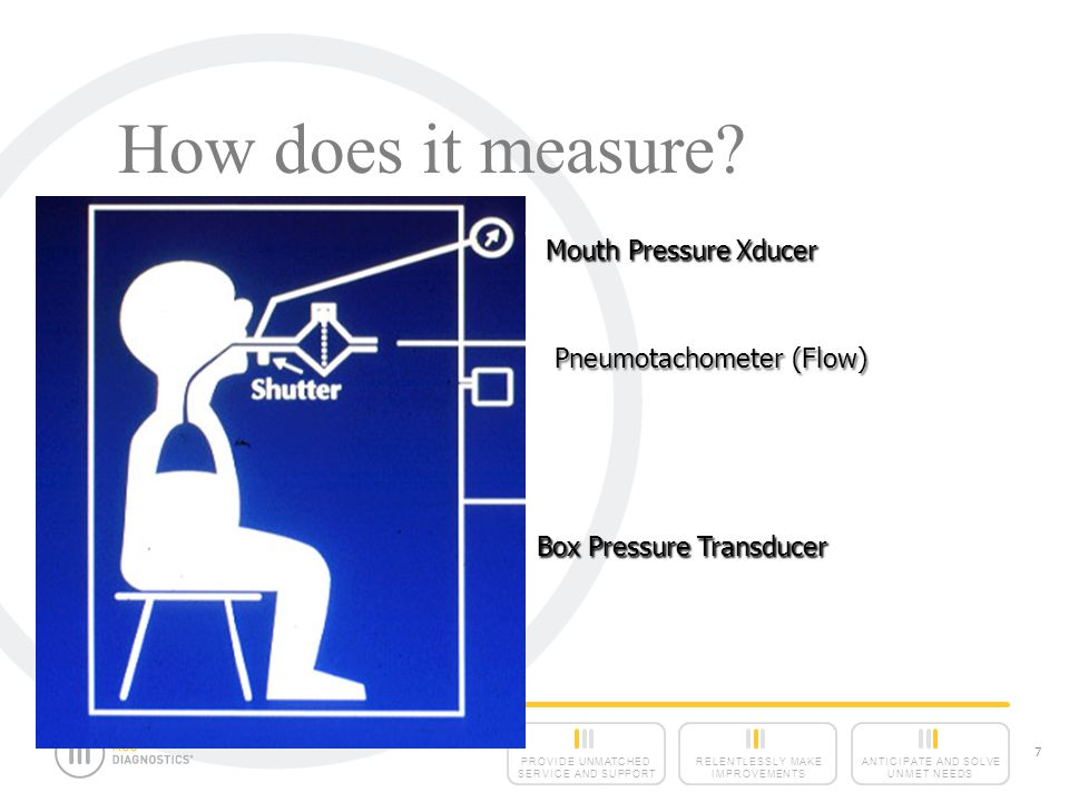 How does it measure Mouth Pressure Xducer Pneumotachometer (Flow)