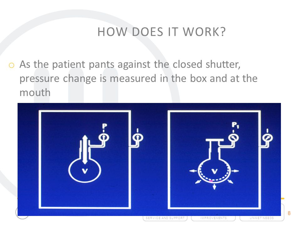How Does It Work As the patient pants against the closed shutter, pressure change is measured in the box and at the mouth.