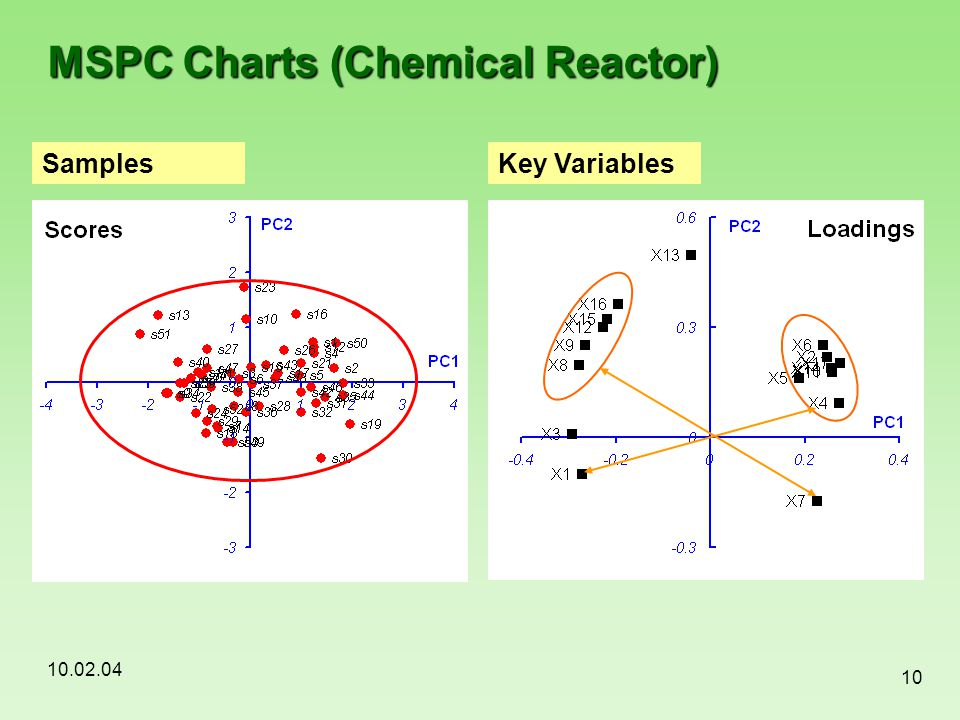 MSPC Charts (Chemical Reactor)