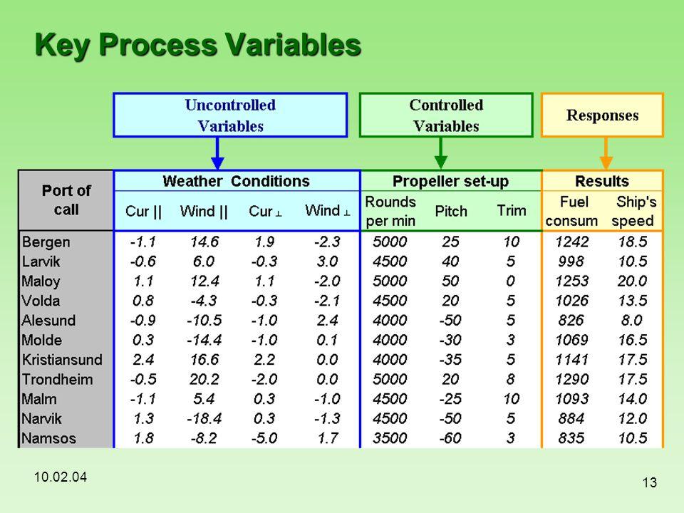 Key Process Variables