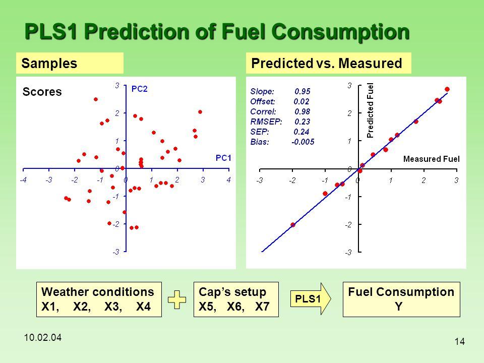 PLS1 Prediction of Fuel Consumption