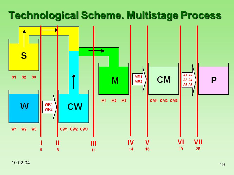 Technological Scheme. Multistage Process
