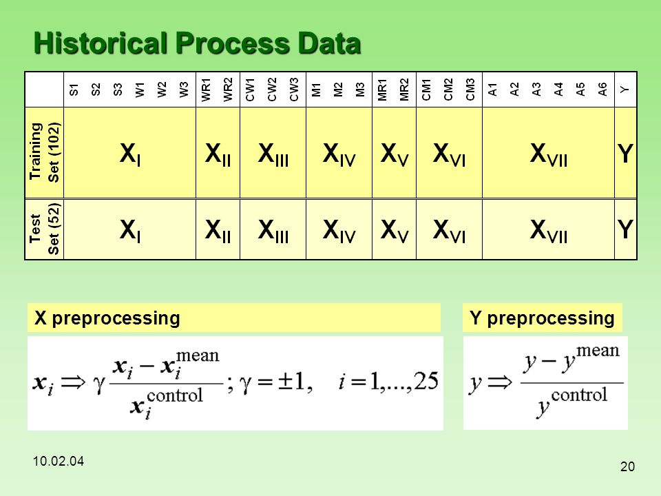 Historical Process Data