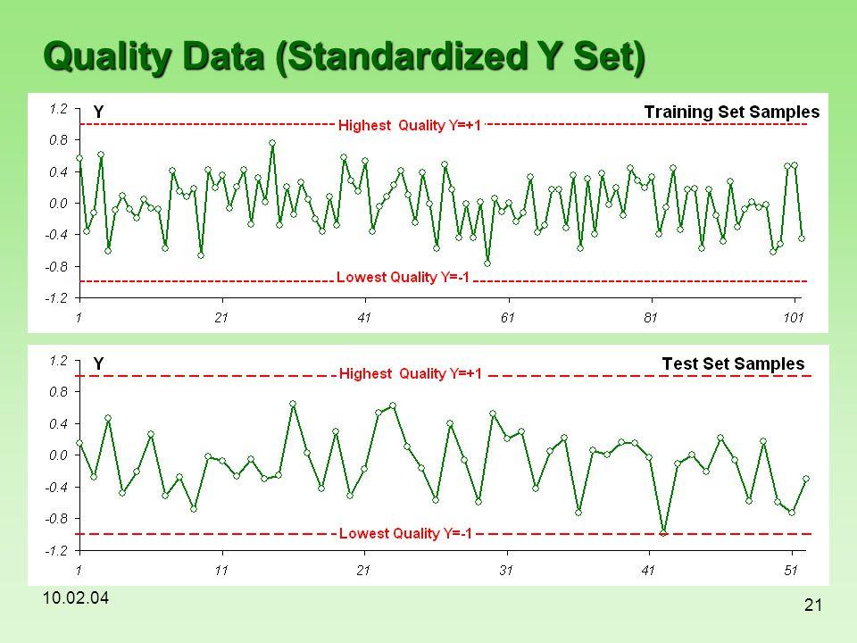 Quality Data (Standardized Y Set)