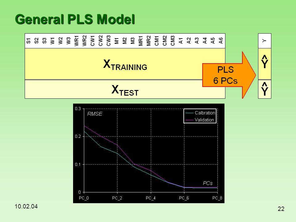 General PLS Model