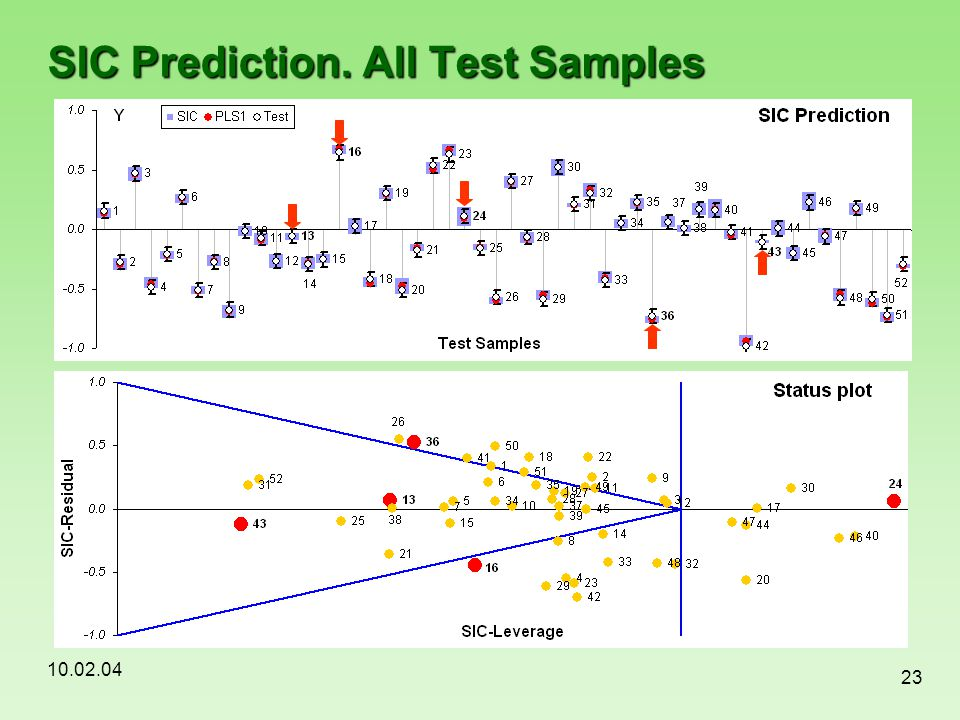 SIC Prediction. All Test Samples
