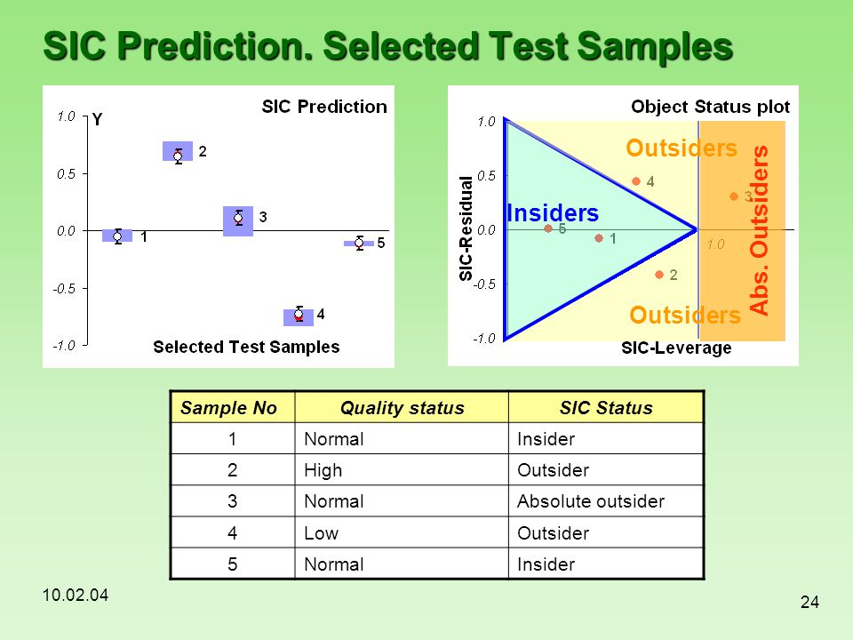 SIC Prediction. Selected Test Samples