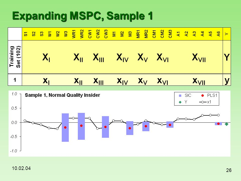 Expanding MSPC, Sample 1 To make the passive optimization we apply a method of expanding MSPC, which appears to be a new approach in this area.