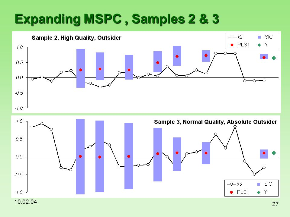 Expanding MSPC , Samples 2 & 3