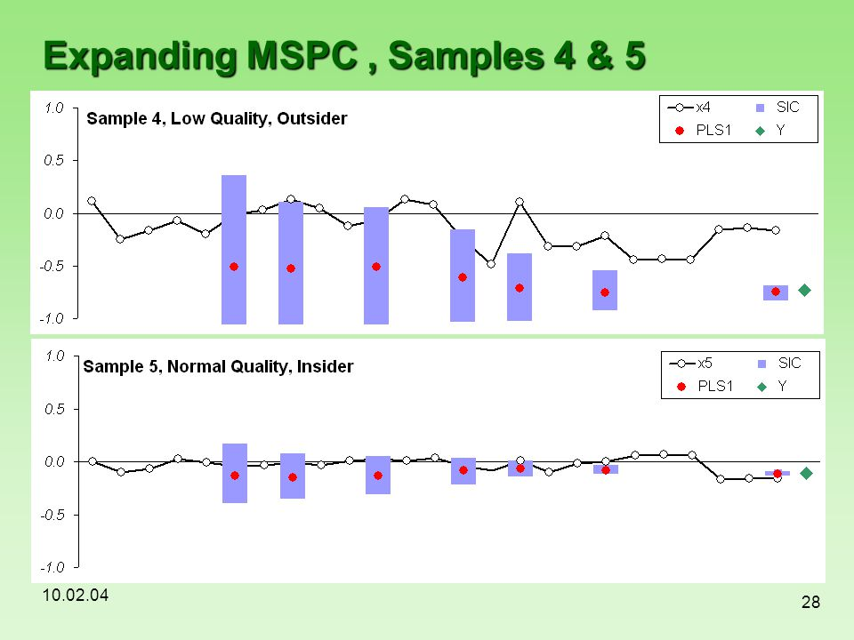 Expanding MSPC , Samples 4 & 5