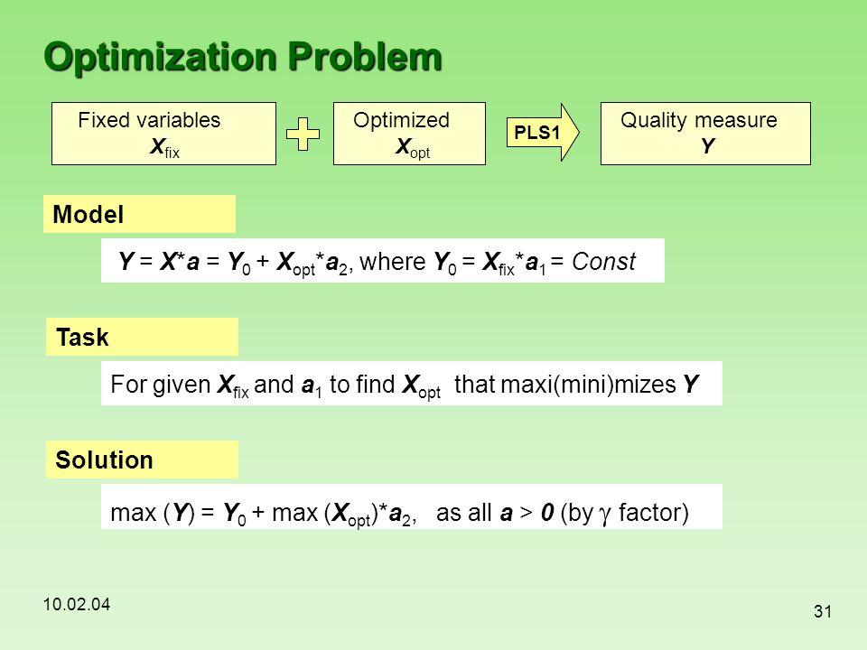 Optimization Problem Model