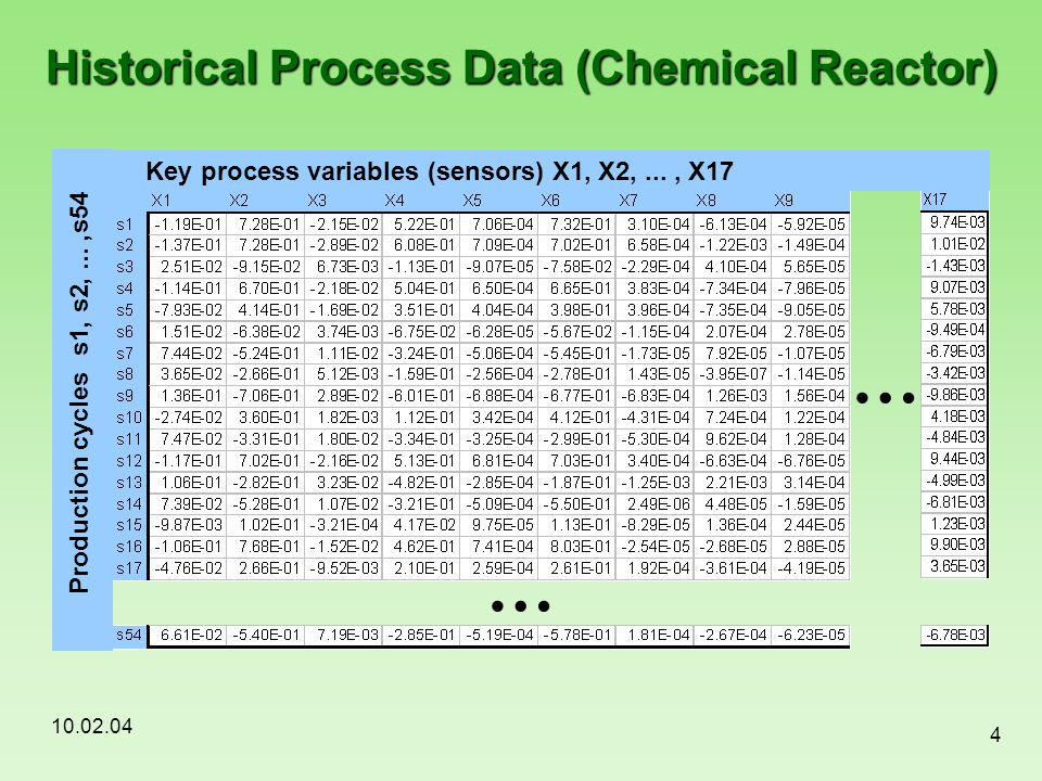 Historical Process Data (Chemical Reactor)