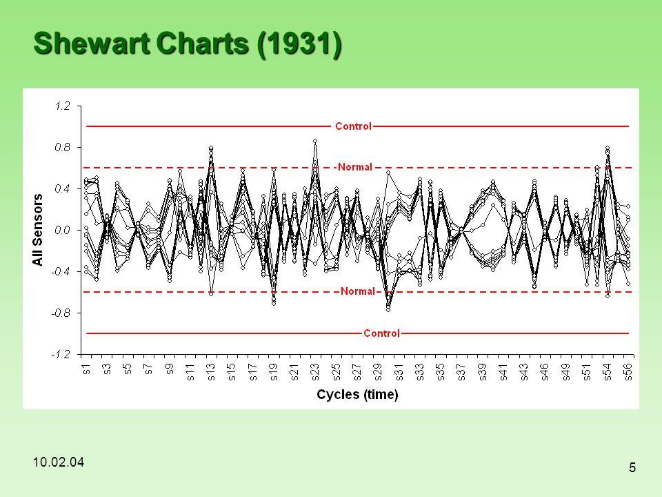 Shewart Charts (1931)