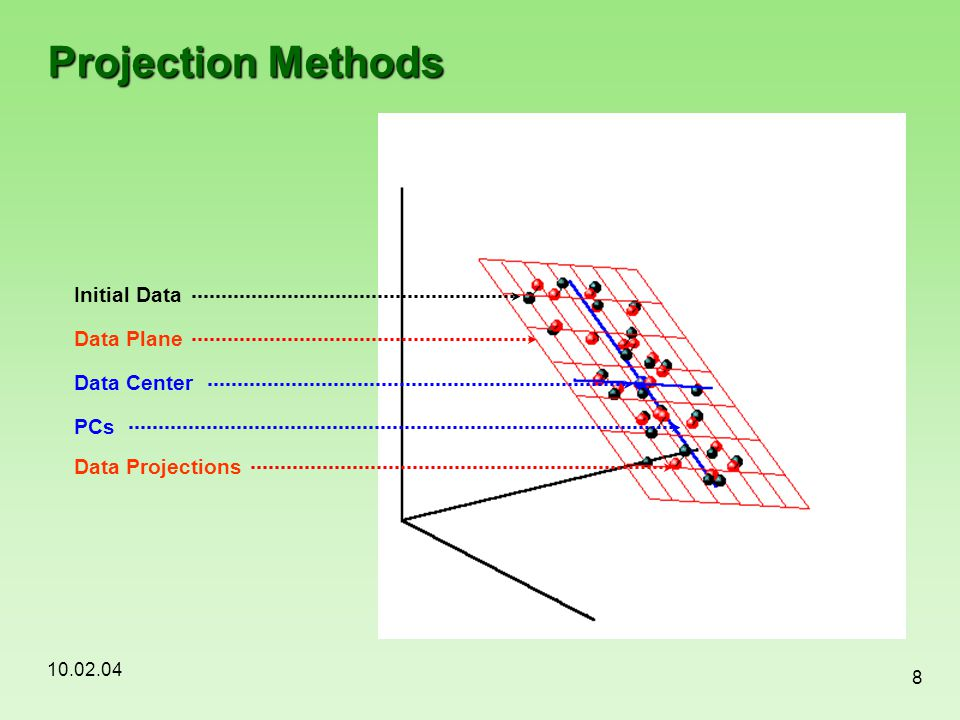 Projection Methods Initial Data Data Plane Data Center PCs