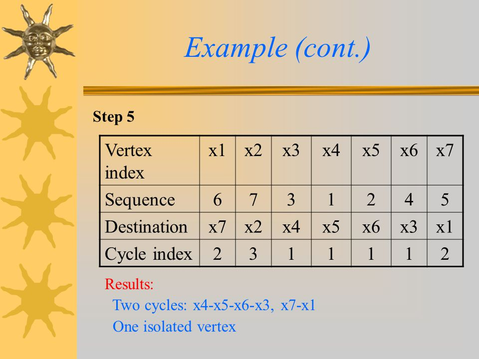 Example (cont.) Vertex index x1 x2 x3 x4 x5 x6 x7 Sequence 6 7 3 1 2 4