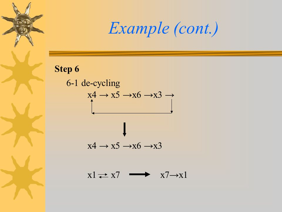 Example (cont.) Step 6 6-1 de-cycling x4 → x5 →x6 →x3 →